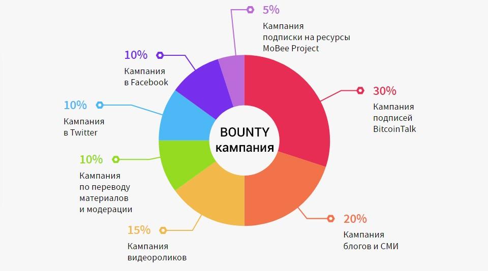 Баунти-кампания   Организация bounty-кампании для IEO